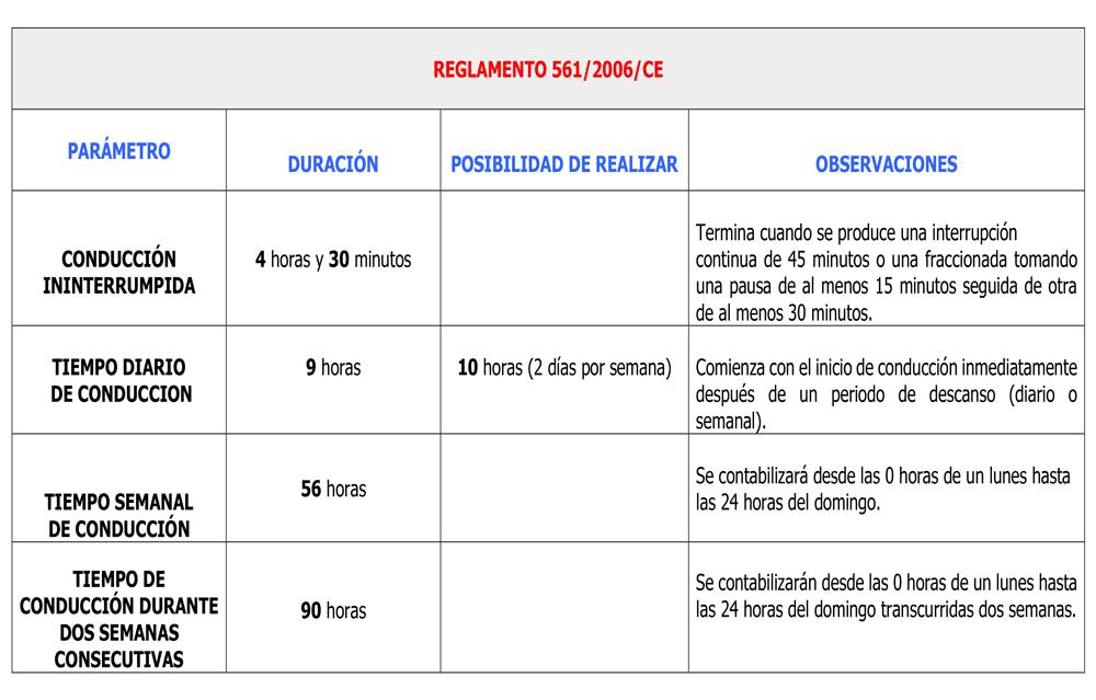 Finalización de las exenciones a los tiempos de conducción y descanso
