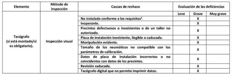 calificación defectos tacógrafo